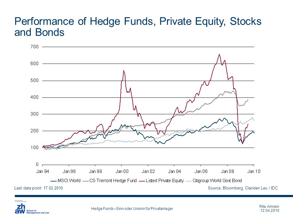 Rita Amrein 12.04.2010 Hedge Funds –Sinn oder Unsinn für Privatanleger Performance of Hedge Funds, Private Equity, Stocks and Bonds Last data point: 1