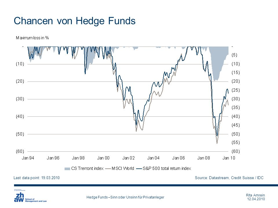 Rita Amrein 12.04.2010 Hedge Funds –Sinn oder Unsinn für Privatanleger Chancen von Hedge Funds Last data point: 19.03.2010Source: Datastream, Credit S