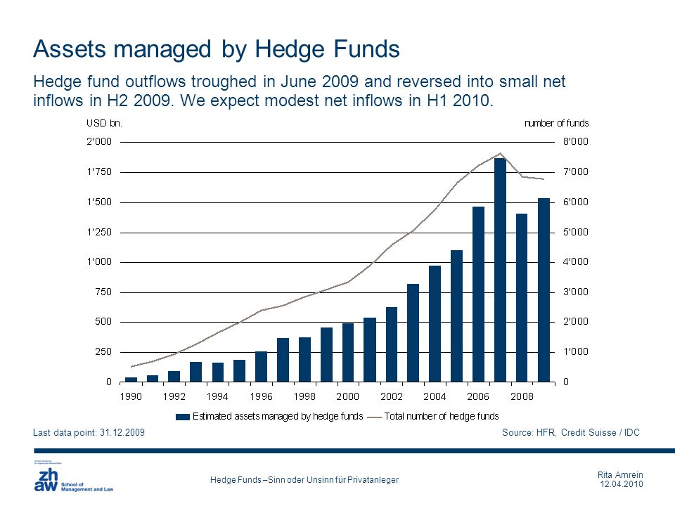 Rita Amrein 12.04.2010 Hedge Funds –Sinn oder Unsinn für Privatanleger Assets managed by Hedge Funds Hedge fund outflows troughed in June 2009 and rev