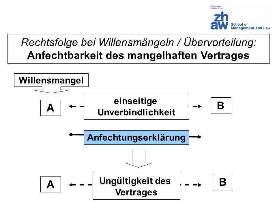 Rechtsfolge bei Willensmängeln / Übervorteilung: Anfechtbarkeit des mangelhaften Vertrages A B Anfechtungserklärung Willensmangel einseitige Unverbind