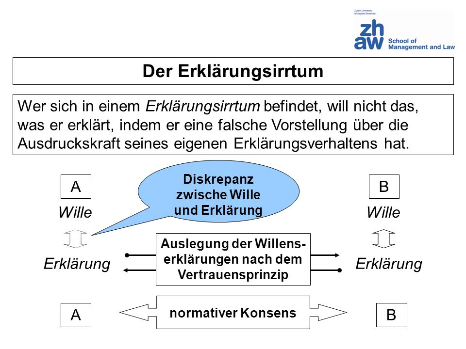 AB Wille Erklärung AB normativer Konsens Auslegung der Willens- erklärungen nach dem Vertrauensprinzip Der Erklärungsirrtum Diskrepanz zwische Wille u