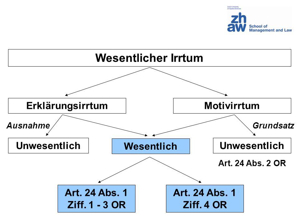 Wesentlicher Irrtum ErklärungsirrtumMotivirrtum Wesentlich Unwesentlich Art. 24 Abs. 1 Ziff. 1 - 3 OR Art. 24 Abs. 1 Ziff. 4 OR AusnahmeGrundsatz Art.