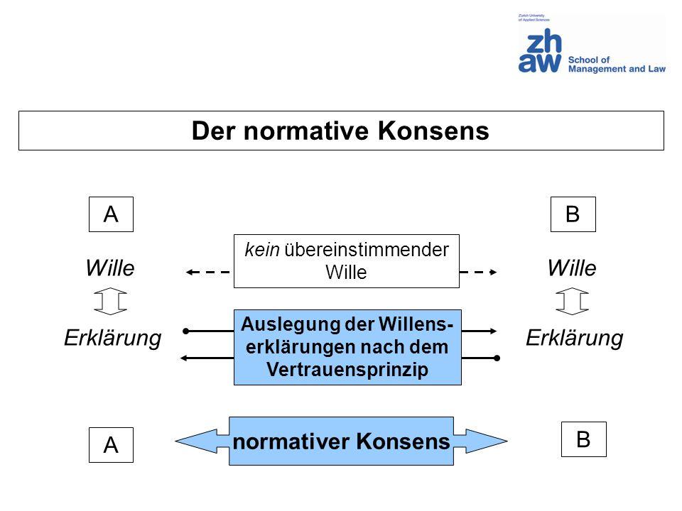 AB Wille Erklärung A B normativer Konsens Der normative Konsens kein übereinstimmender Wille Auslegung der Willens- erklärungen nach dem Vertrauenspri