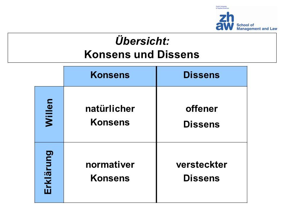 Übersicht: Konsens und Dissens KonsensDissens natürlicher Konsens offener Dissens normativer Konsens versteckter Dissens Erklärung Willen