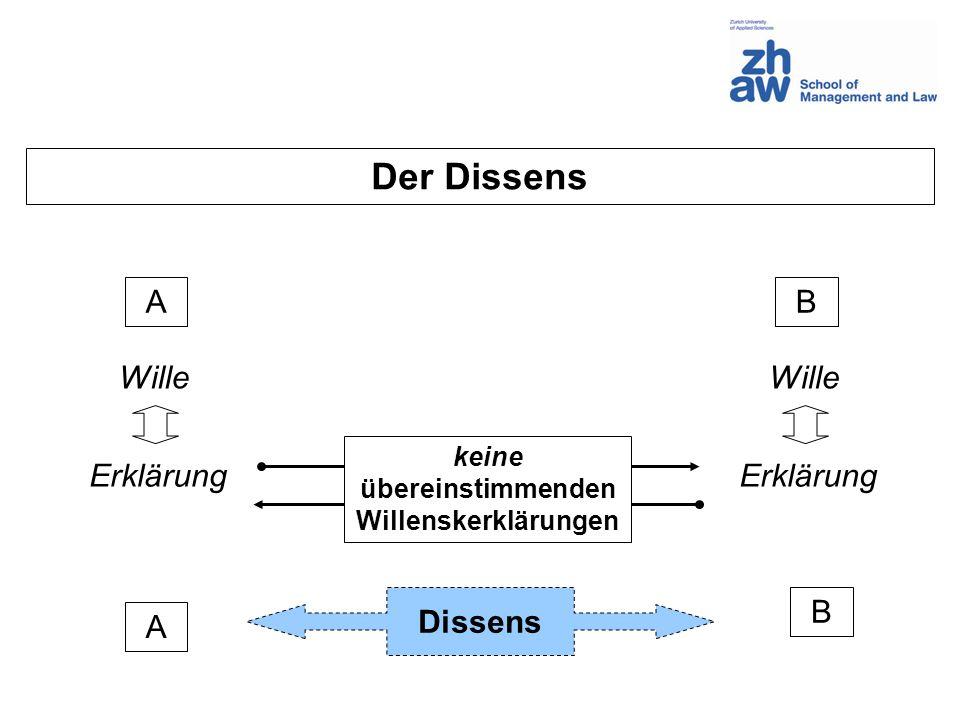 Der Dissens AB Wille Erklärung keine übereinstimmenden Willenskerklärungen A B Dissens