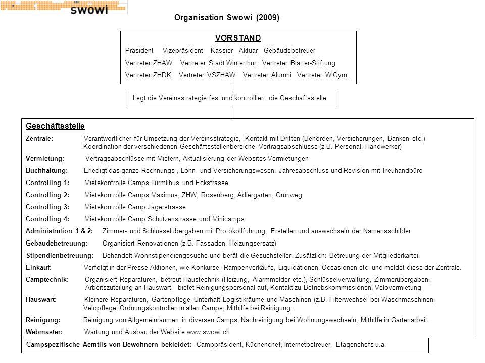 Organisation Swowi (2009) VORSTAND Präsident Vizepräsident Kassier Aktuar Gebäudebetreuer Vertreter ZHAW Vertreter Stadt Winterthur Vertreter Blatter-