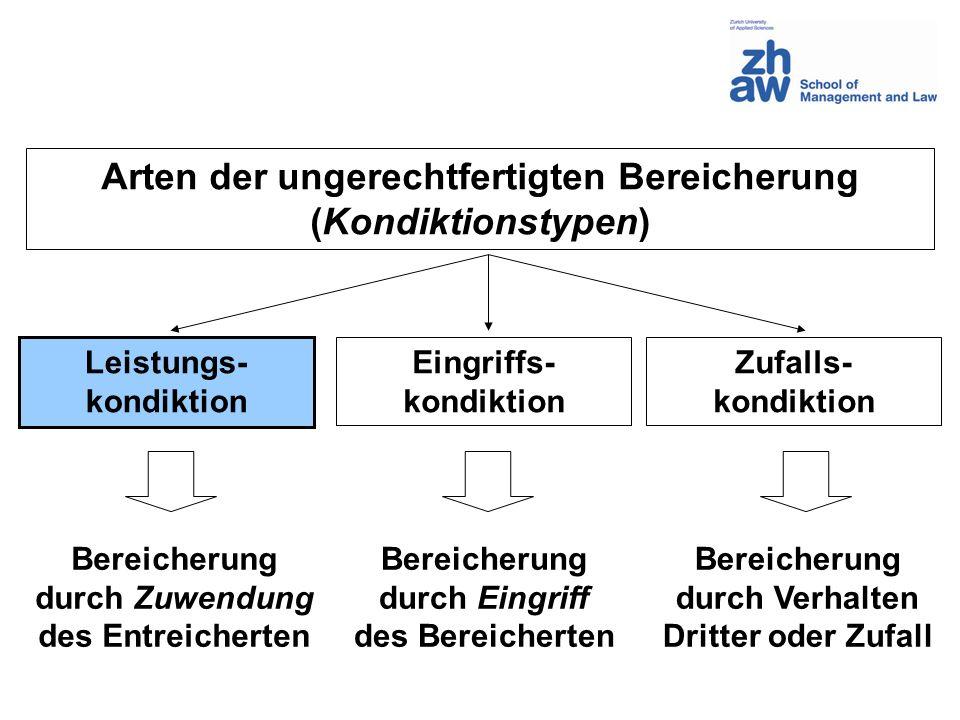 Arten der ungerechtfertigten Bereicherung (Kondiktionstypen) Leistungs- kondiktion Eingriffs- kondiktion Zufalls- kondiktion Bereicherung durch Zuwend