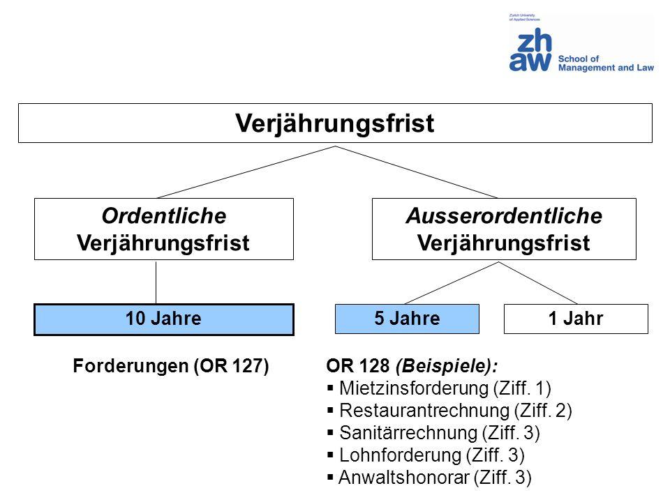 Ordentliche Verjährungsfrist Ausserordentliche Verjährungsfrist 10 Jahre 5 Jahre1 Jahr Forderungen (OR 127)OR 128 (Beispiele): Mietzinsforderung (Ziff