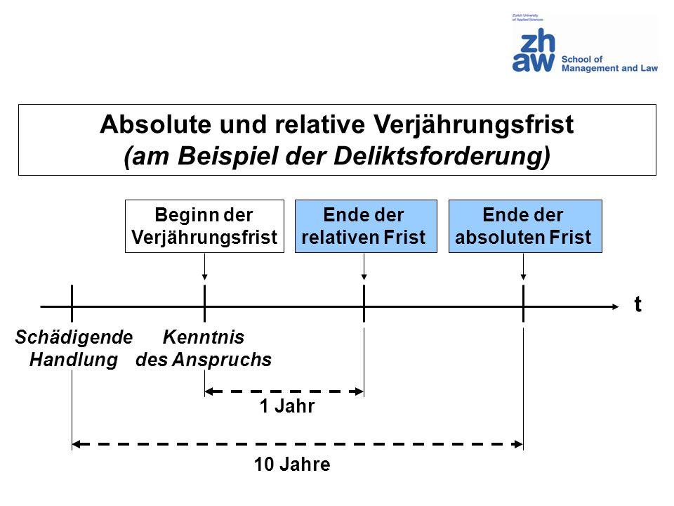 Absolute und relative Verjährungsfrist (am Beispiel der Deliktsforderung) t Schädigende Handlung Kenntnis des Anspruchs Ende der relativen Frist Begin