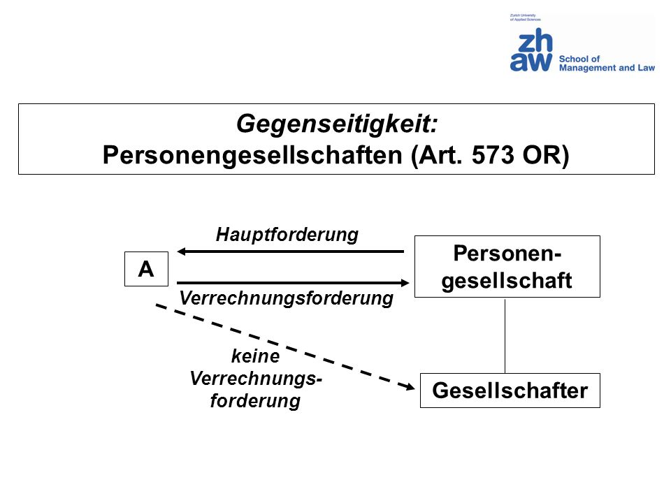 Gegenseitigkeit: Personengesellschaften (Art. 573 OR) A Personen- gesellschaft Gesellschafter Hauptforderung Verrechnungsforderung keine Verrechnungs-