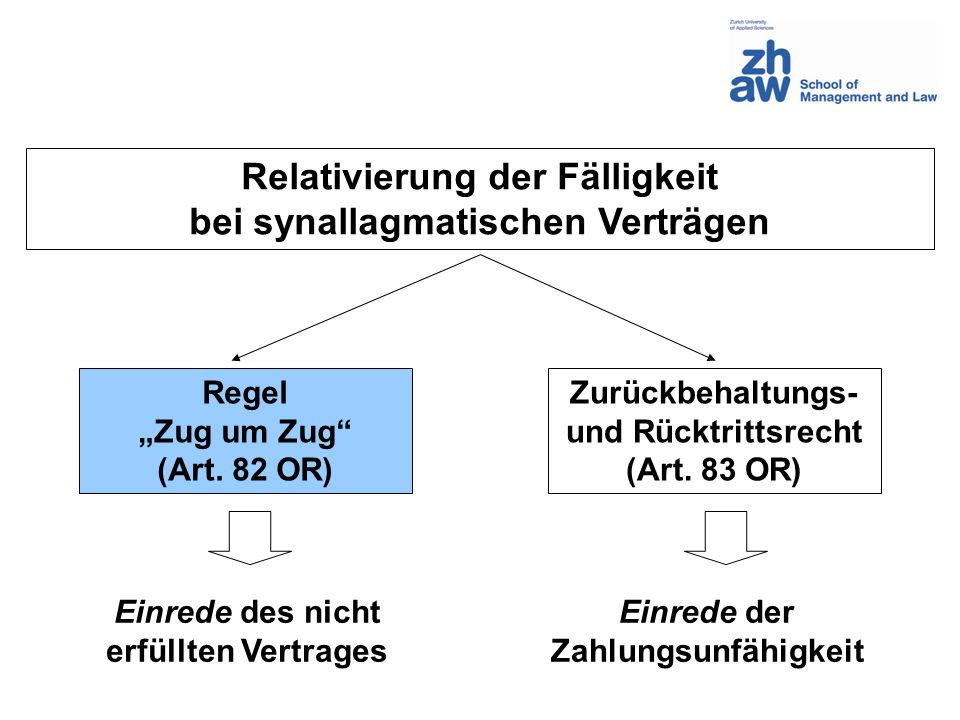 Relativierung der Fälligkeit bei synallagmatischen Verträgen Regel Zug um Zug (Art. 82 OR) Zurückbehaltungs- und Rücktrittsrecht (Art. 83 OR) Einrede