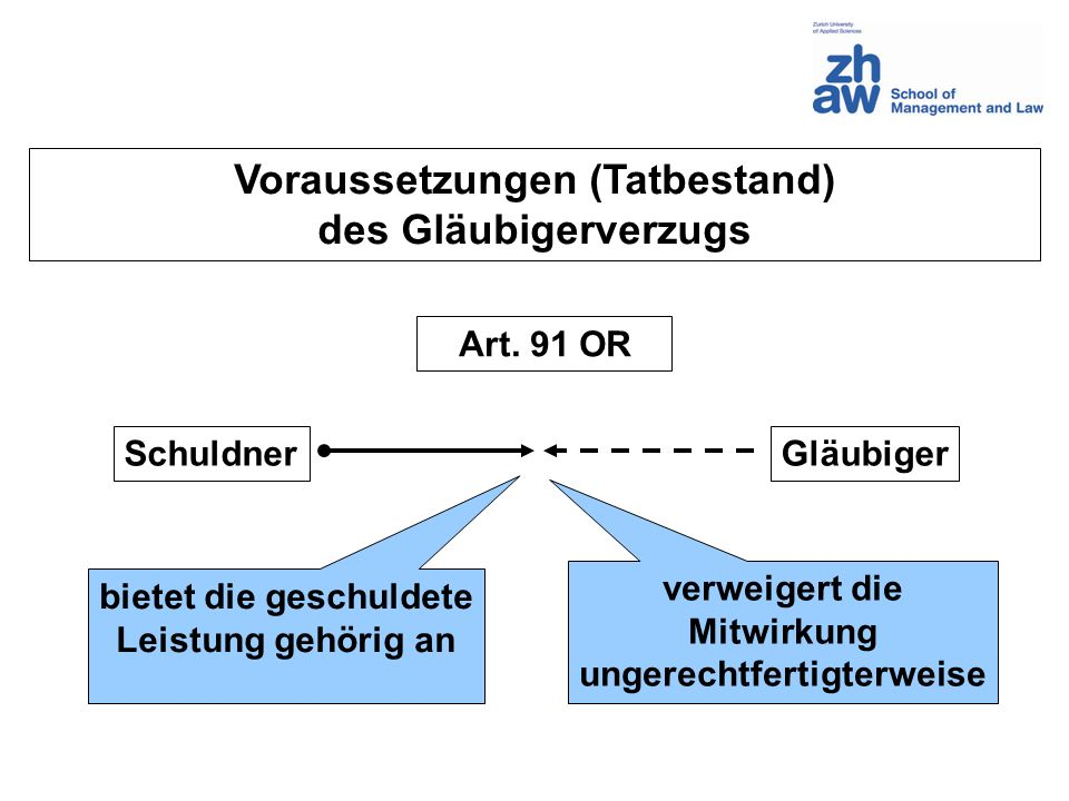 Voraussetzungen (Tatbestand) des Gläubigerverzugs SchuldnerGläubiger bietet die geschuldete Leistung gehörig an verweigert die Mitwirkung ungerechtfer