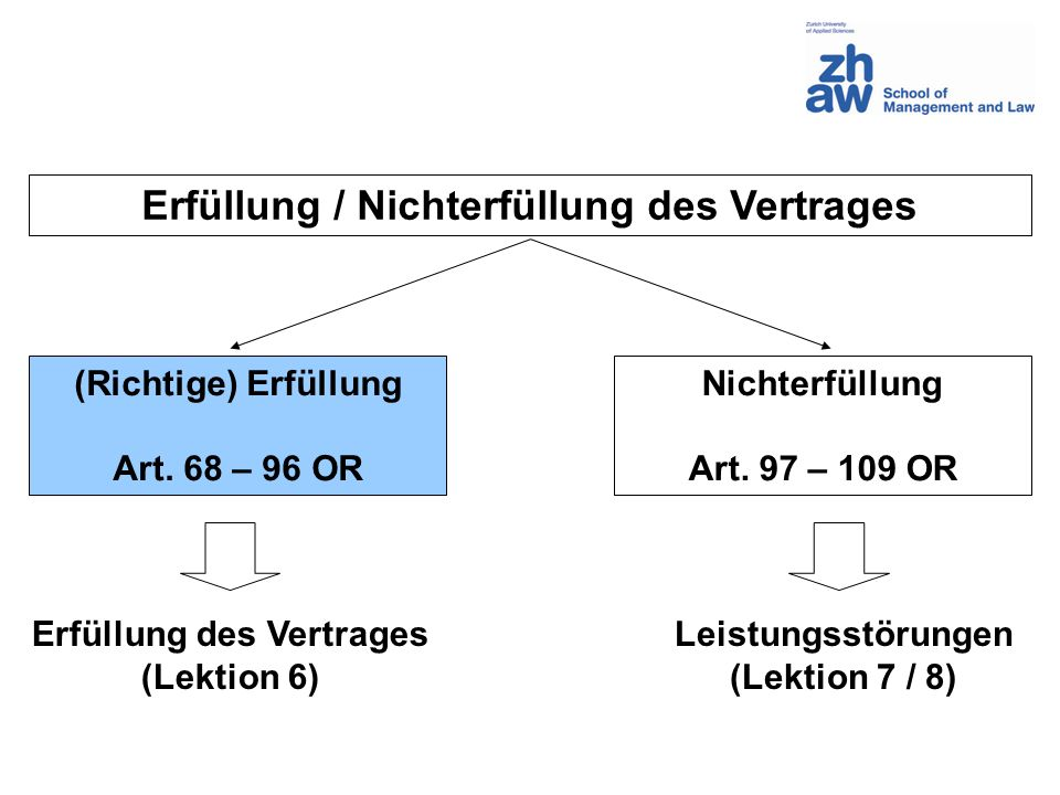 Erfüllung / Nichterfüllung des Vertrages (Richtige) Erfüllung Art. 68 – 96 OR Nichterfüllung Art. 97 – 109 OR Erfüllung des Vertrages (Lektion 6) Leis