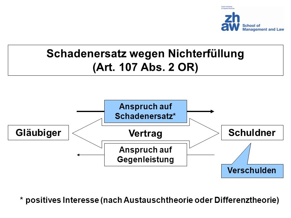Schadenersatz wegen Nichterfüllung (Art. 107 Abs. 2 OR) GläubigerSchuldner Anspruch auf Schadenersatz* * positives Interesse (nach Austauschtheorie od