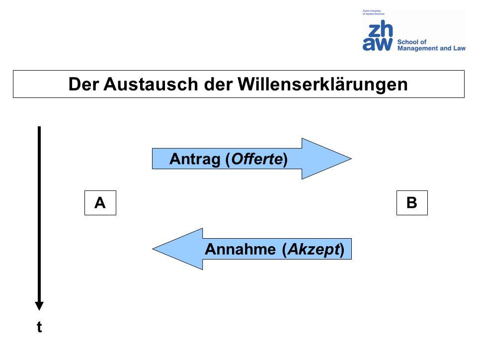 Direkte Stellvertretung bei externer Vollmacht (Art.