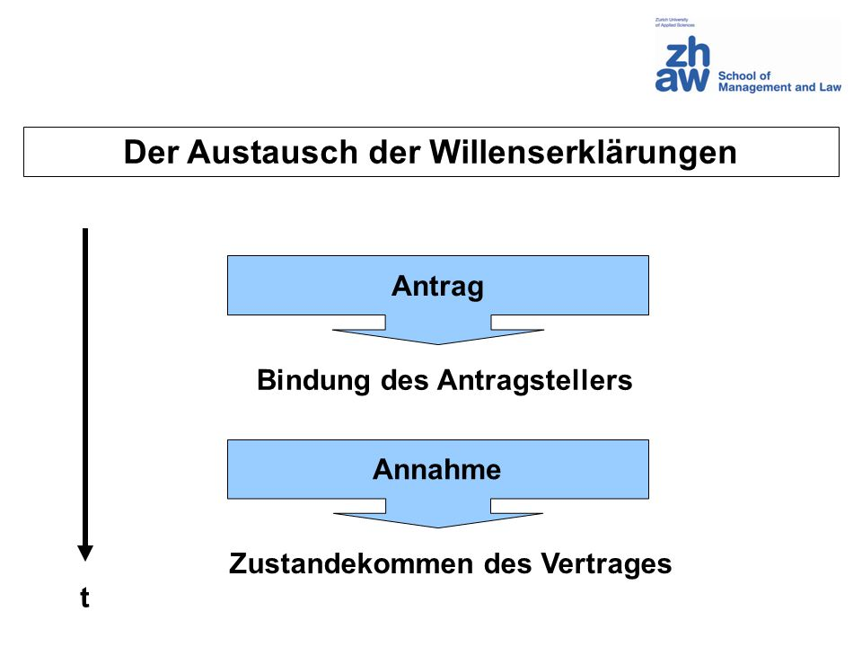 Der Austausch der Willenserklärungen t Antrag Bindung des Antragstellers Annahme Zustandekommen des Vertrages