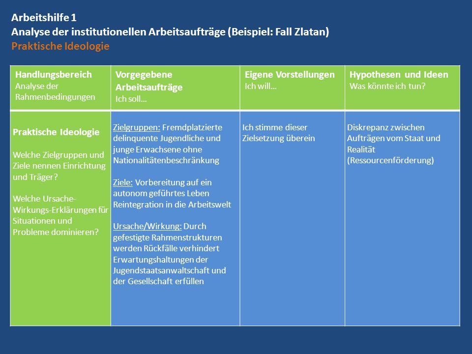Arbeitshilfe 1 Analyse der institutionellen Arbeitsaufträge (Beispiel: Fall Zlatan) Praktische Ideologie Handlungsbereich Analyse der Rahmenbedingunge