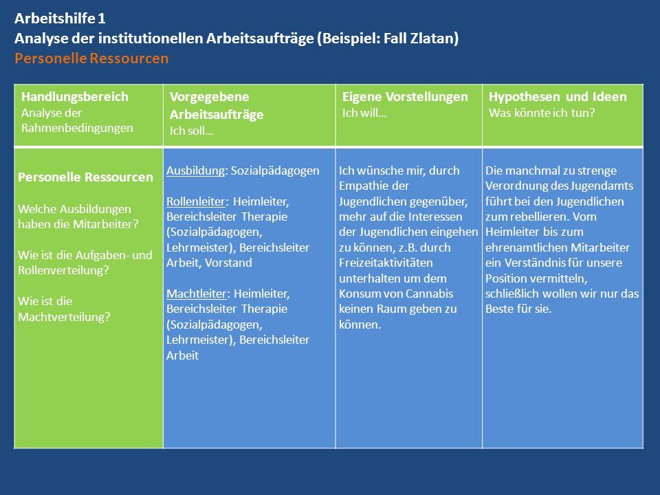 Arbeitshilfe 1 Analyse der institutionellen Arbeitsaufträge (Beispiel: Fall Zlatan) Personelle Ressourcen Handlungsbereich Analyse der Rahmenbedingung