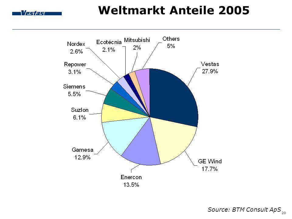 20 Source: BTM Consult ApS Weltmarkt Anteile 2005