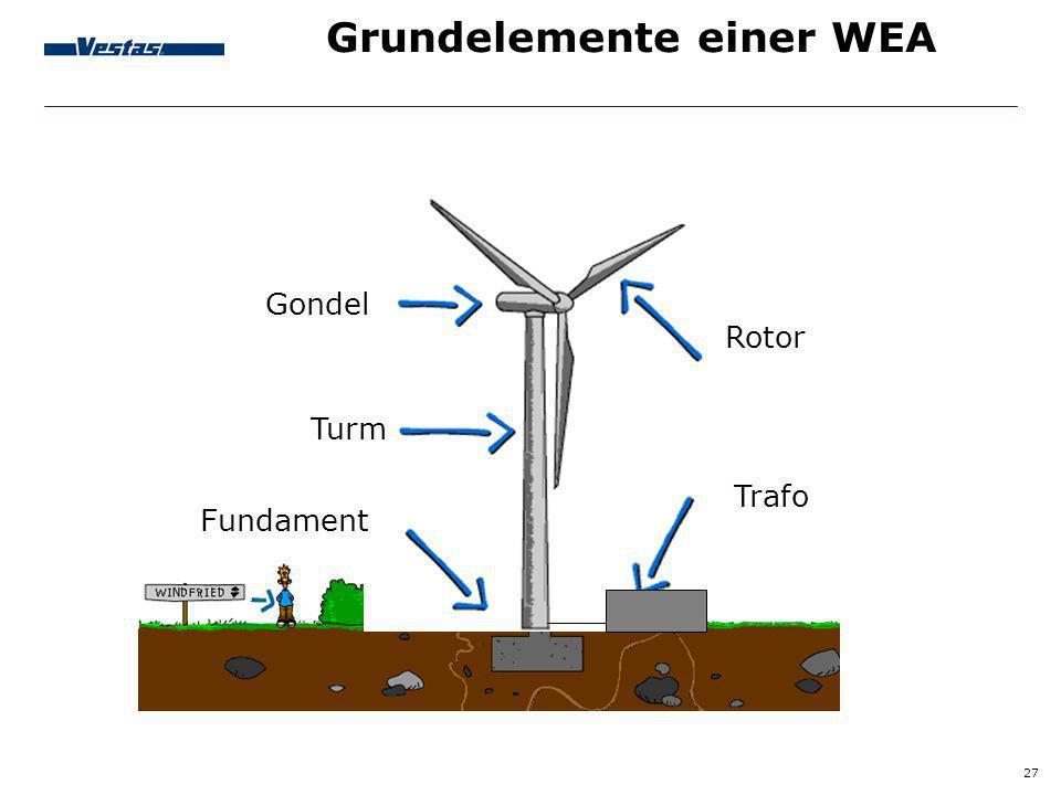 27 Grundelemente einer WEA Gondel Turm Fundament Trafo Rotor