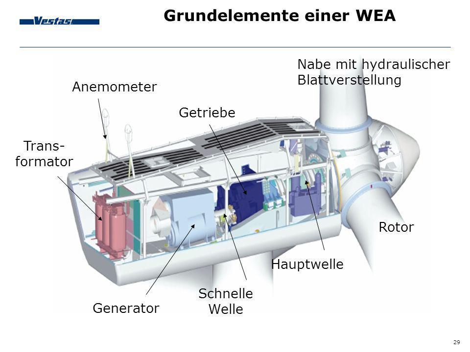 29 Grundelemente einer WEA Nabe mit hydraulischer Blattverstellung Trans- formator Schnelle Welle Hauptwelle Rotor Anemometer Getriebe Generator