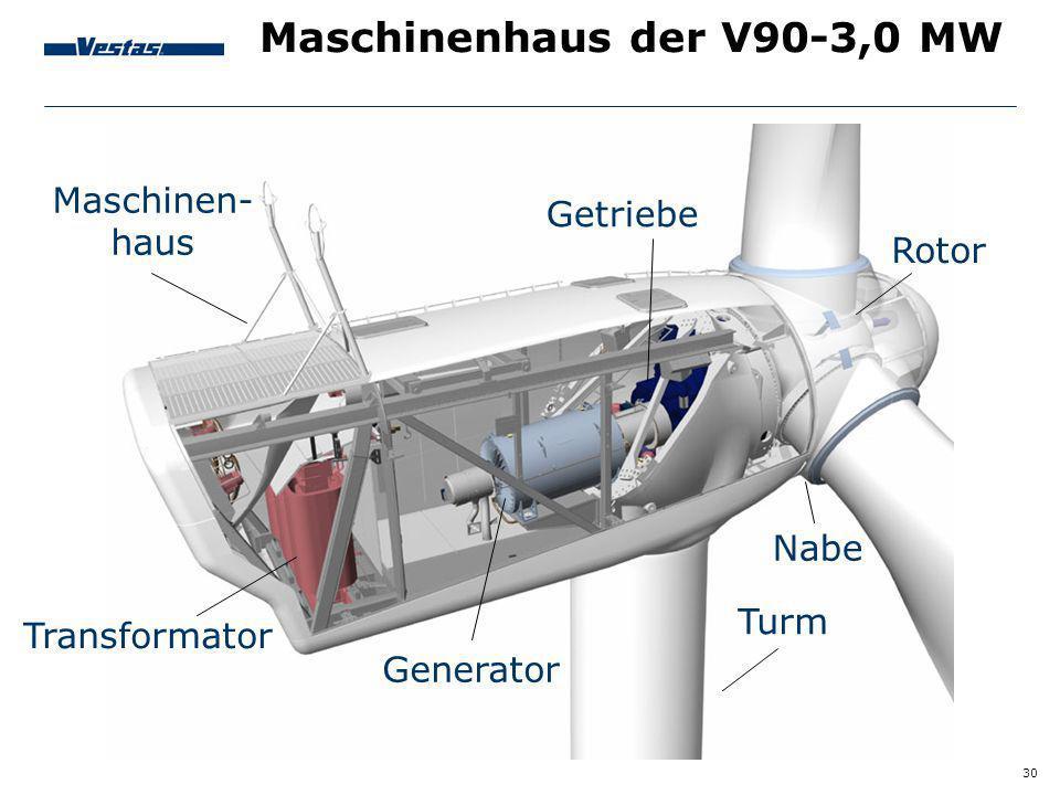 30 Maschinenhaus der V90-3,0 MW Maschinen- haus Transformator Generator Turm Nabe Rotor Getriebe