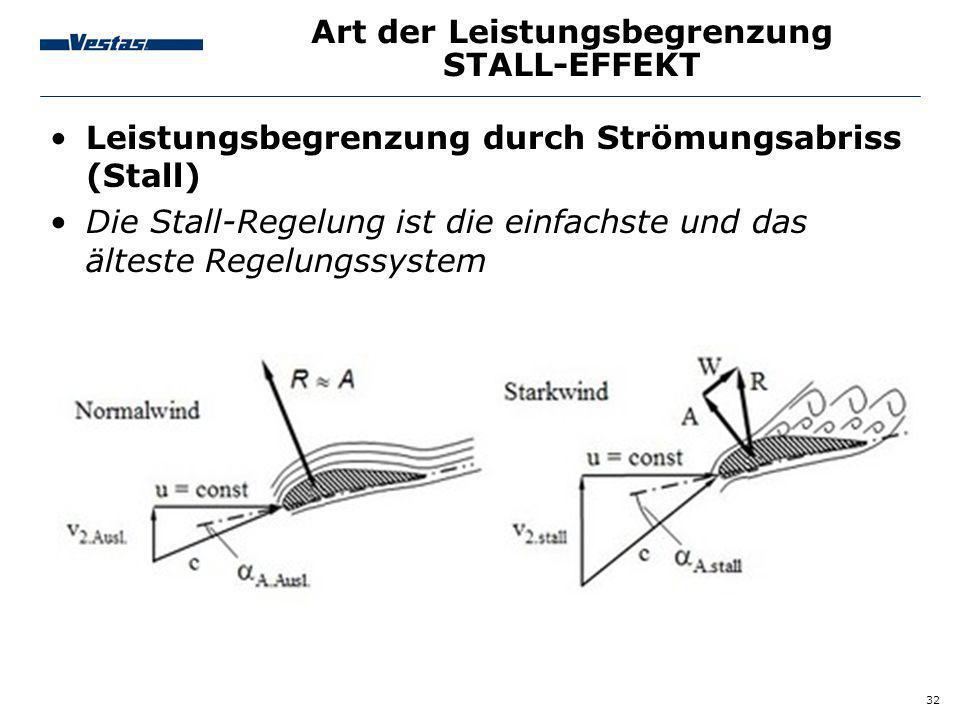 32 Art der Leistungsbegrenzung STALL-EFFEKT Leistungsbegrenzung durch Strömungsabriss (Stall) Die Stall-Regelung ist die einfachste und das älteste Re