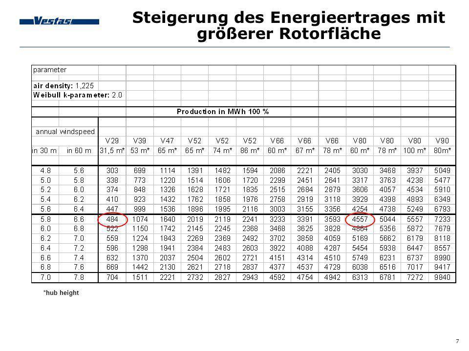 7 Steigerung des Energieertrages mit größerer Rotorfläche *hub height