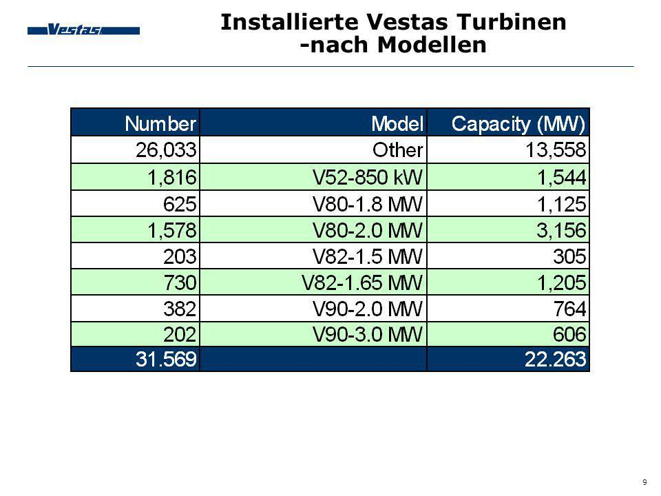 9 Installierte Vestas Turbinen -nach Modellen