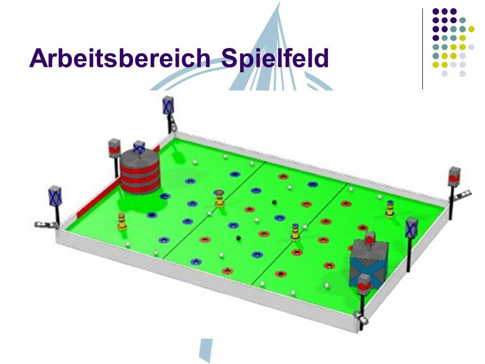 Arbeitsbereich Spielfeld