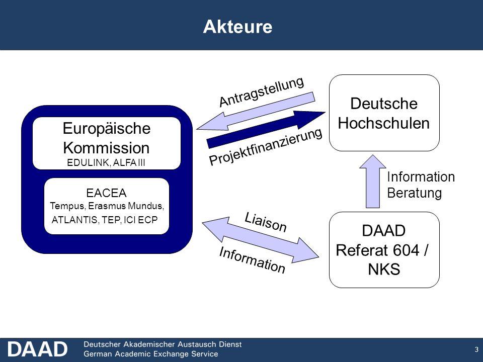 3 Akteure Europäische Kommission EDULINK, ALFA III EACEA Tempus, Erasmus Mundus, ATLANTIS, TEP, ICI ECP Deutsche Hochschulen DAAD Referat 604 / NKS Li