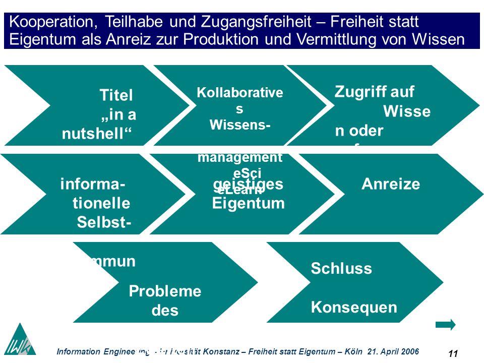 11 Information Engineering – Universität Konstanz – Freiheit statt Eigentum – Köln 21. April 2006 Zugriff auf Wisse n oder auf Information ? Titel in