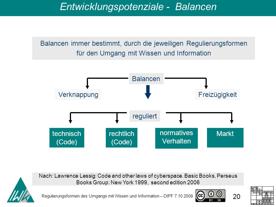 Regulierungsformen des Umgangs mit Wissen und Information – DIPF 7.10.2008 20 Nach: Lawrence Lessig: Code and other laws of cyberspace. Basic Books, P