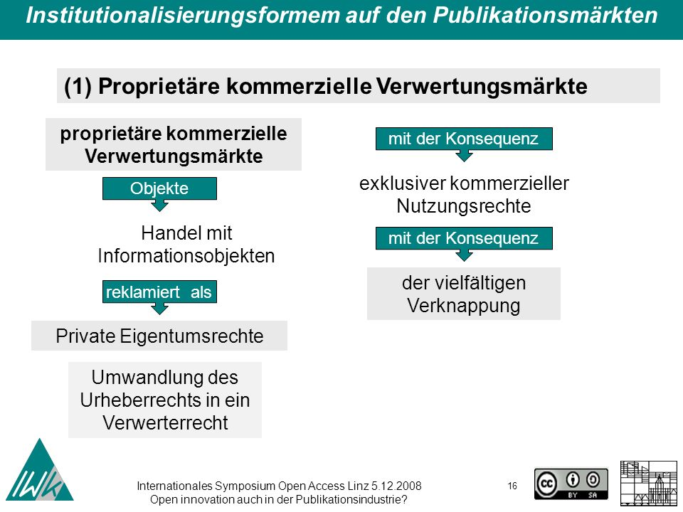 Internationales Symposium Open Access Linz 5.12.2008 Open innovation auch in der Publikationsindustrie? 16 Institutionalisierungsformem auf den Publik