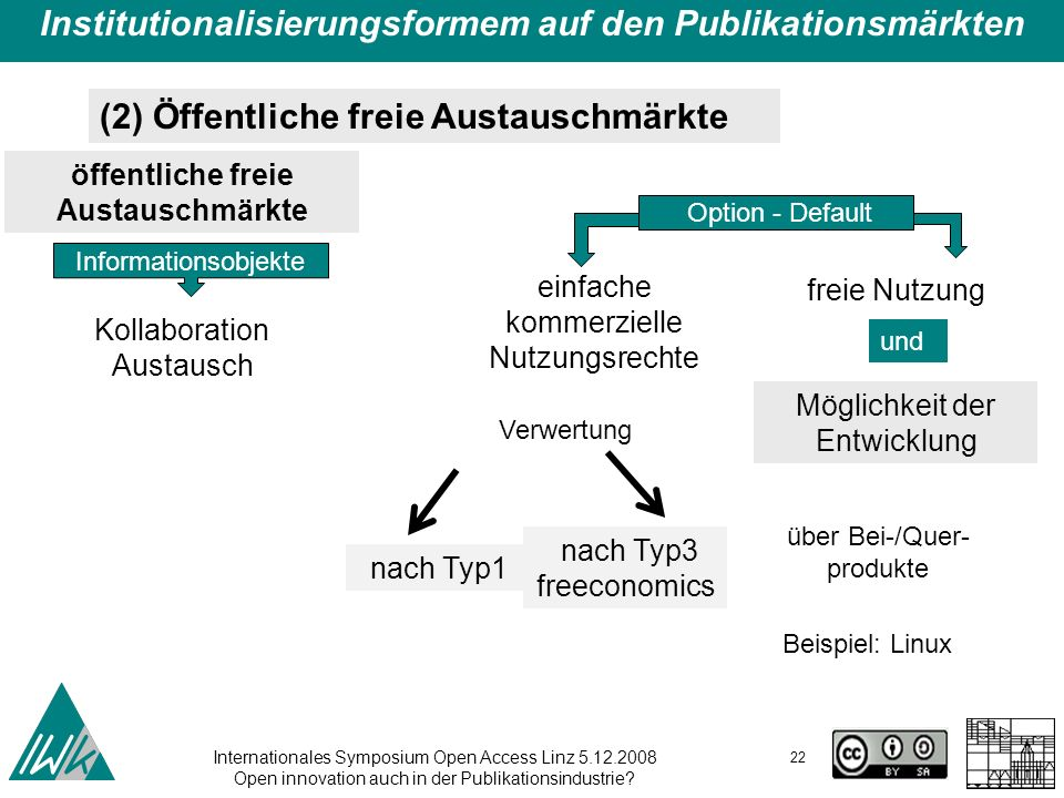 Internationales Symposium Open Access Linz 5.12.2008 Open innovation auch in der Publikationsindustrie? 22 Institutionalisierungsformem auf den Publik