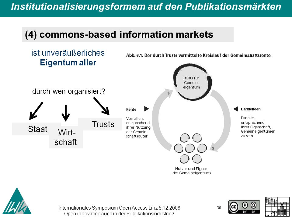 Internationales Symposium Open Access Linz 5.12.2008 Open innovation auch in der Publikationsindustrie.