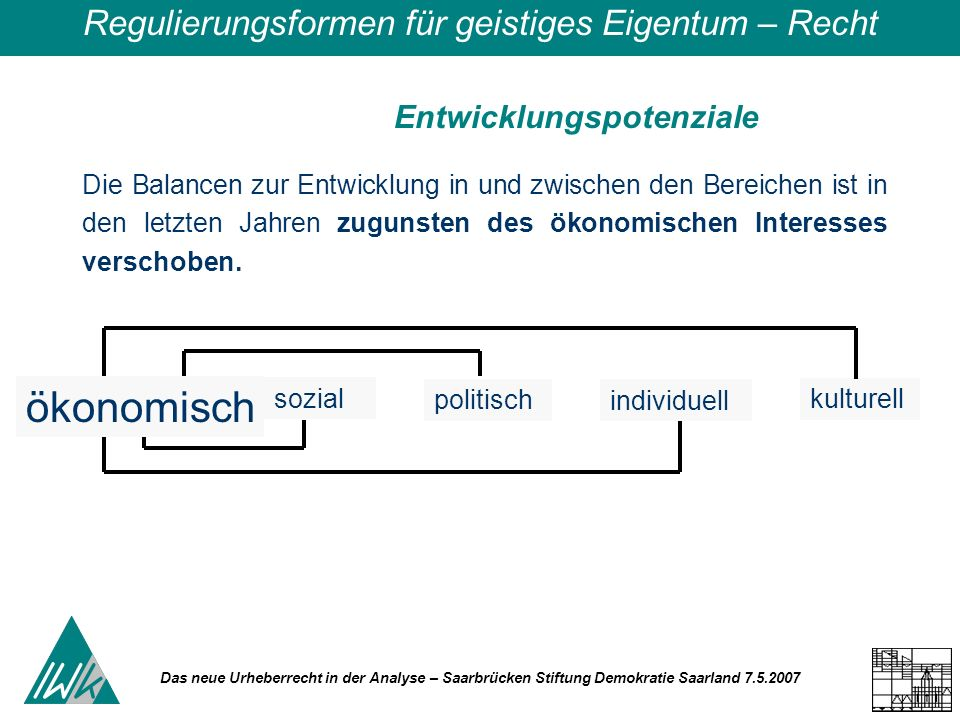 Das neue Urheberrecht in der Analyse – Saarbrücken Stiftung Demokratie Saarland 7.5.2007 Regulierungsformen für geistiges Eigentum – Recht Die Balancen zur Entwicklung in und zwischen den Bereichen ist in den letzten Jahren zugunsten des ökonomischen Interesses verschoben.