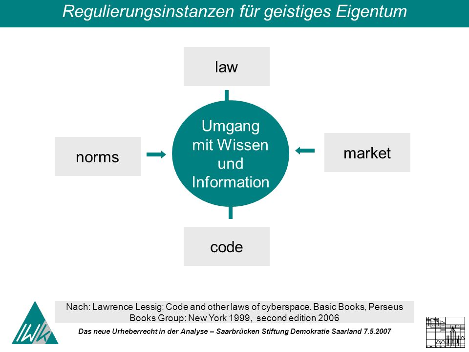 Das neue Urheberrecht in der Analyse – Saarbrücken Stiftung Demokratie Saarland Umgang mit Wissen und Information law code norms market Nach: Lawrence Lessig: Code and other laws of cyberspace.