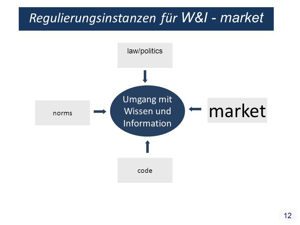 12 Regulierungsinstanzen für W&I - market Umgang mit Wissen und Information law/politics code norms market