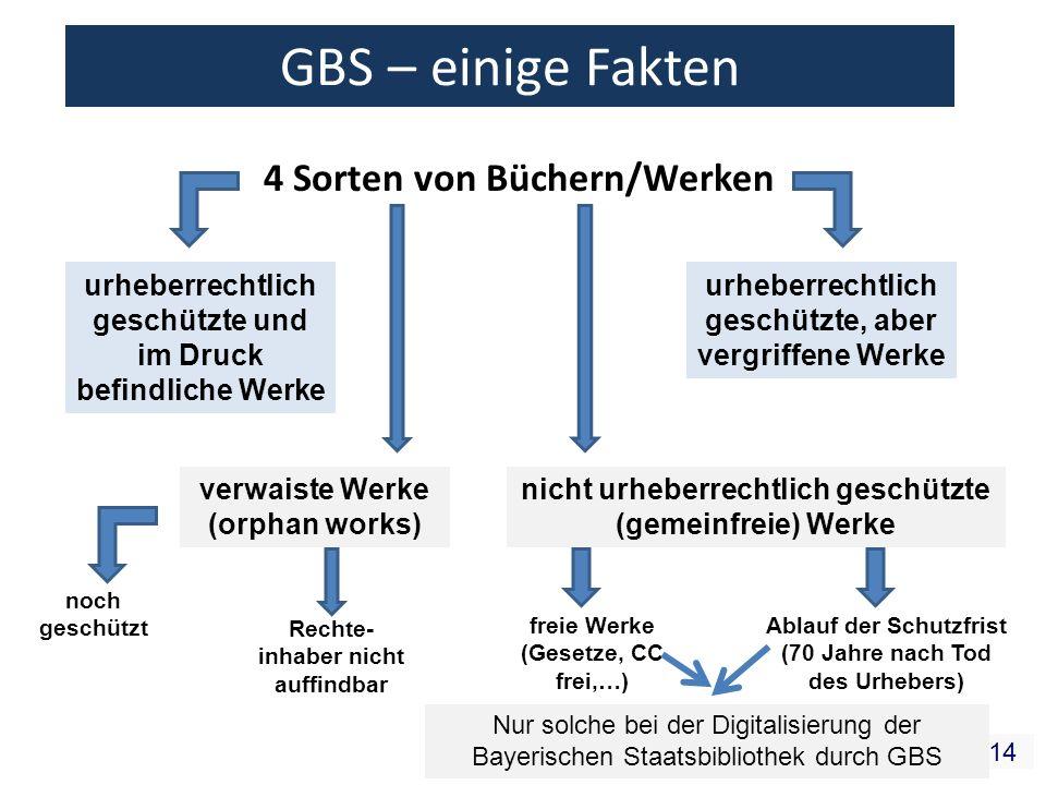 14 GBS – einige Fakten 4 Sorten von Büchern/Werken noch geschützt Rechte- inhaber nicht auffindbar freie Werke (Gesetze, CC frei,…) Ablauf der Schutzf