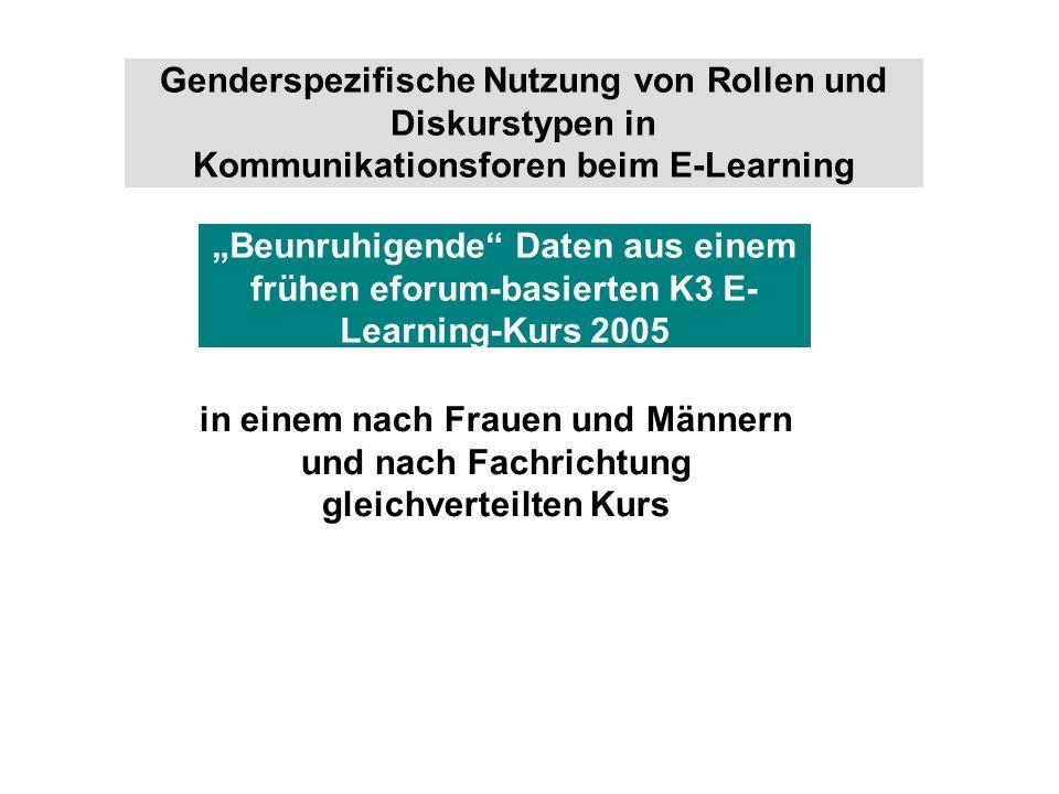 74 K3 Informationsethik-Kurse Konsensbildende Diskurstypen – Gesamt H1 hat sich bezüglich der konsensbildenden Diskurstypen in der Gesamtheit nicht bestätigt, partiell dadurch, dass Frauen sich mehr um das Organisation elle kümmern H1 Es sind gender-spezifische Unterschiede in der elektronischen Kommunikation im E-Learning auszumachen.