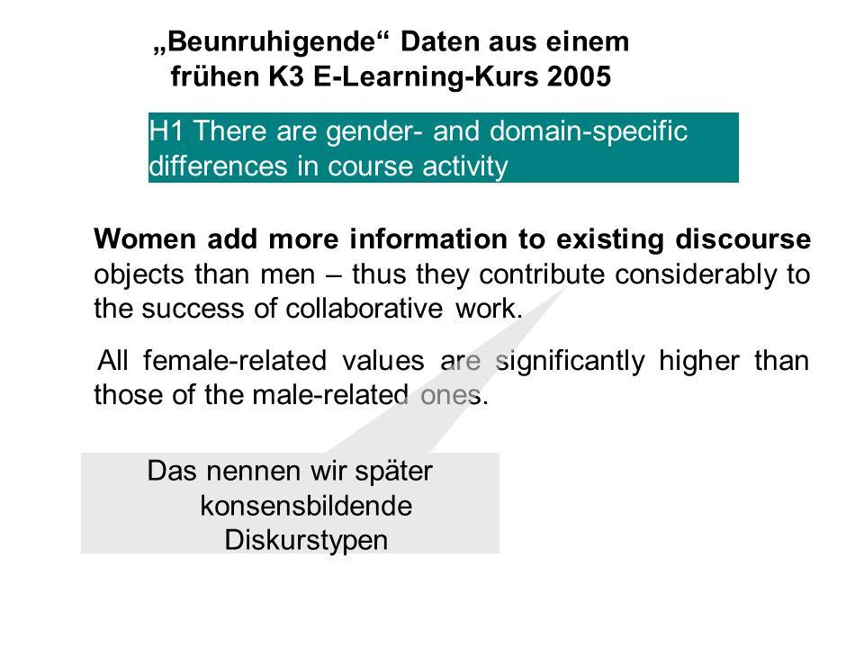 Beunruhigende Daten aus einem frühen K3 E-Learning-Kurs 2005 H1 There are gender- and domain-specific differences in course activity Women added significantly more new themes to their group work Diese gehören zu den später so genannten diskurs- initiierenden Diskurstypen (neben These und Frage)