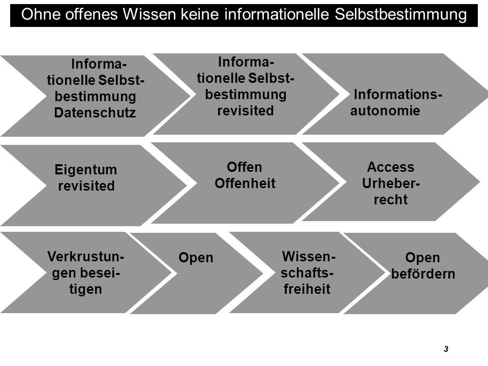 4 Ohne offenes Wissen keine informationelle Selbstbestimmung Informationelle Selbstbestimmung (Datenschutz)