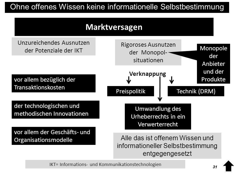 32 Ohne offenes Wissen keine informationelle Selbstbestimmung Access Rechtsverhältnisse Urheberrecht