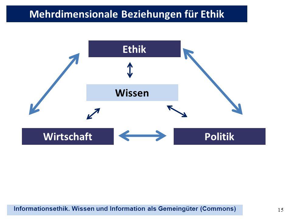 Informationsethik. Wissen und Information als Gemeingüter (Commons) 15 Ethik WirtschaftPolitik Wissen Mehrdimensionale Beziehungen für Ethik