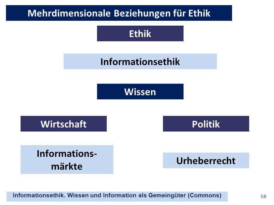 Informationsethik. Wissen und Information als Gemeingüter (Commons) 16 Informationsethik WirtschaftPolitik Wissen Informations- märkte Urheberrecht Et