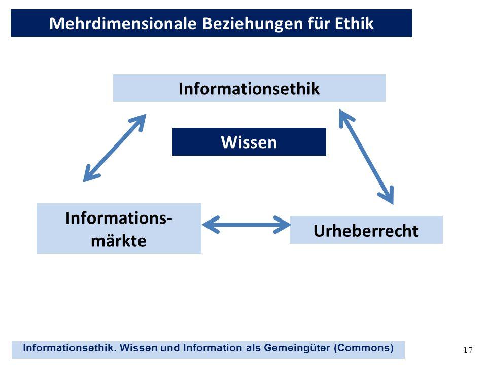 Informationsethik. Wissen und Information als Gemeingüter (Commons) 17 Informationsethik Wissen Informations- märkte Urheberrecht Mehrdimensionale Bez
