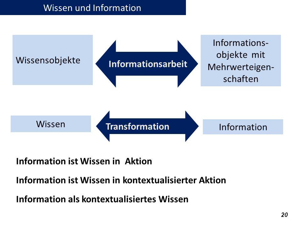 20 Wissen und Information Wissensobjekte Informations- objekte mit Mehrwerteigen- schaften Informationsarbeit Wissen Information Transformation Inform