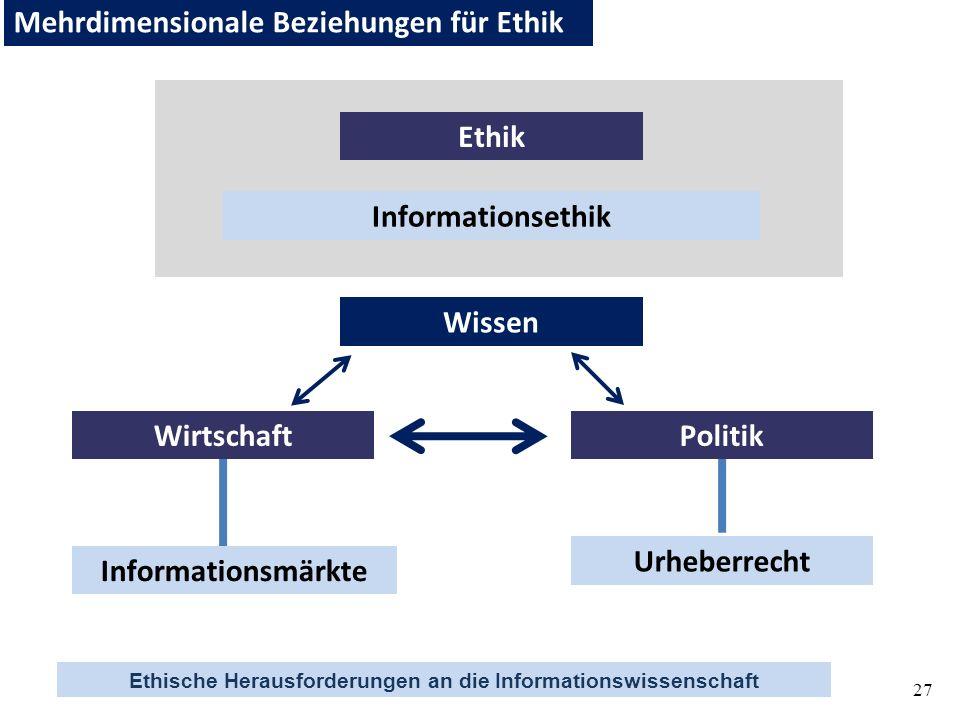 Ethische Herausforderungen an die Informationswissenschaft 27 Informationsethik Urheberrecht Ethik Mehrdimensionale Beziehungen für Ethik WirtschaftPo