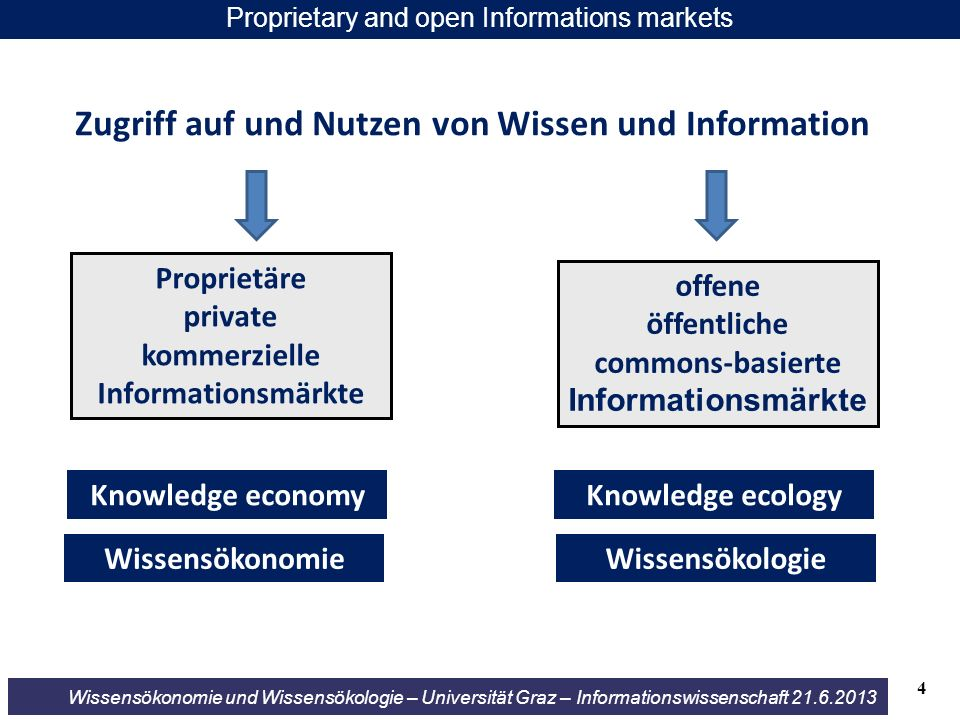 Wissensökonomie und Wissensökologie – Universität Graz – Informationswissenschaft 21.6.2013 Commercial adaptation of Open Access More and more publishers (in particularly the four dominating ones) accept the OA-paradigm and see their future in OA publishing users private or public foundations political commit- ment markets legislation/ copyright enforced by Elsevier Wiley Thompson Springer golden green delayed subsequent subscription 15 Zweitveröffentlichung